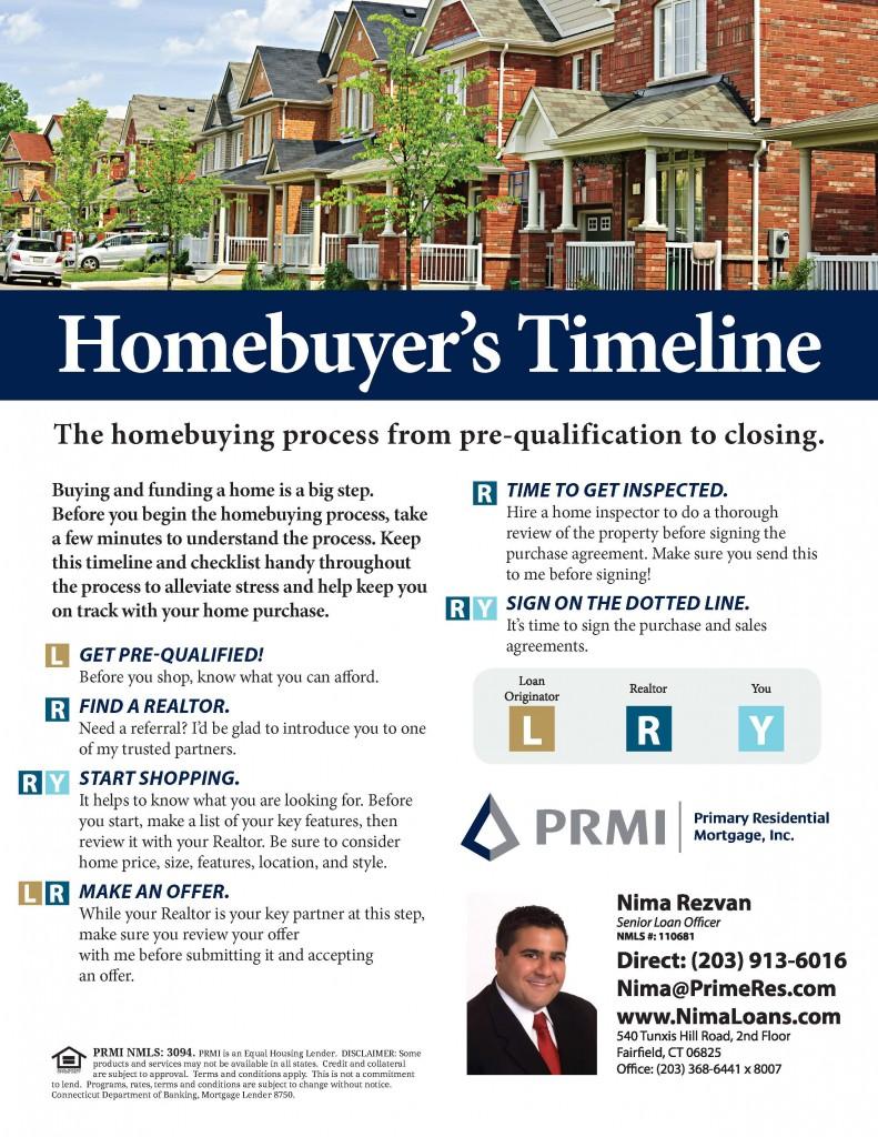 Homebuyers-Timeline